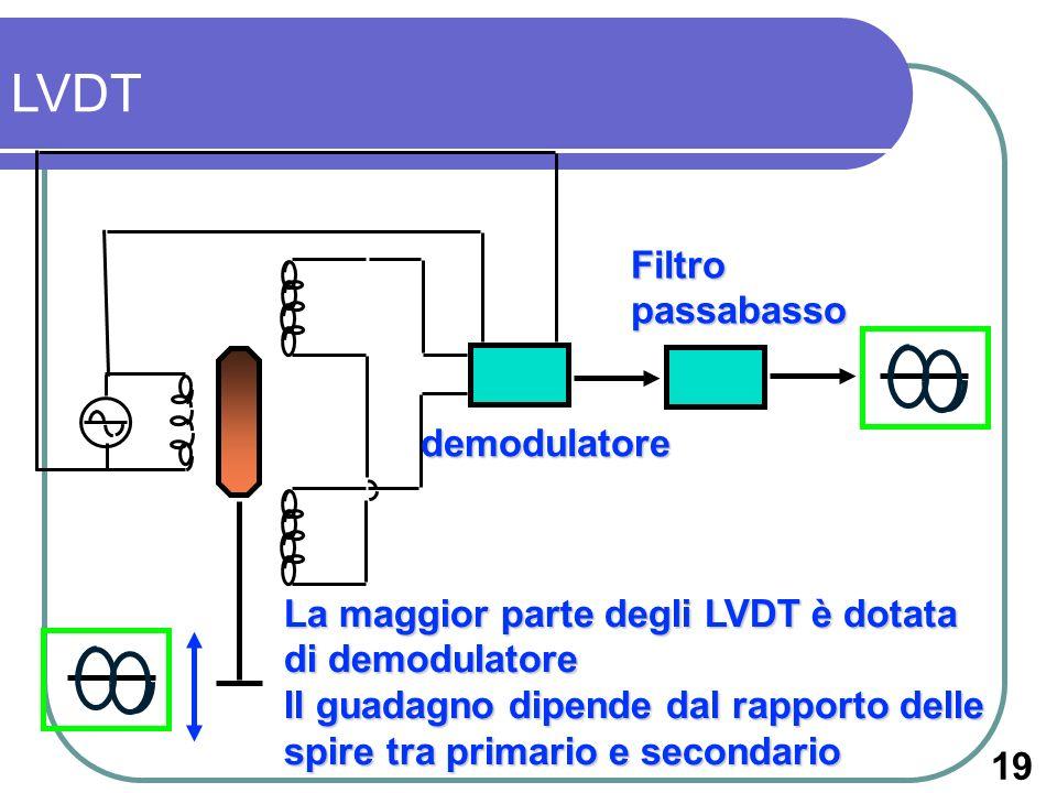 LVDT Filtro passabasso demodulatore