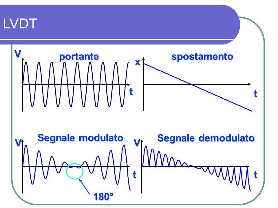 LVDT 180° portante spostamento Segnale demodulato t x V