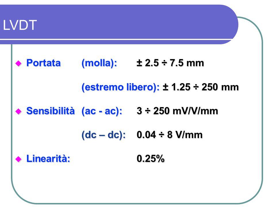 LVDT Portata (molla): ± 2.5 ÷ 7.5 mm (estremo libero): ± 1.25 ÷ 250 mm