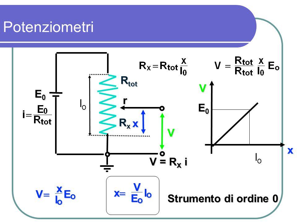 Potenziometri Rtot V E0 r lo E0 Rx x V x lo V = Rx i x V E l  V x l E