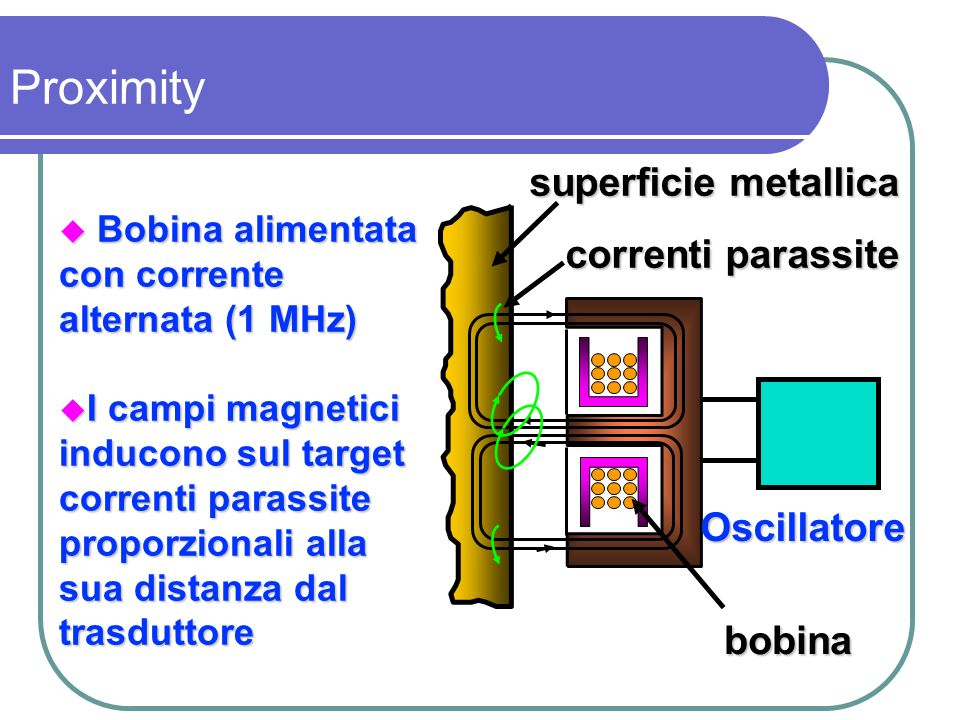 Proximity superficie metallica correnti parassite Oscillatore bobina