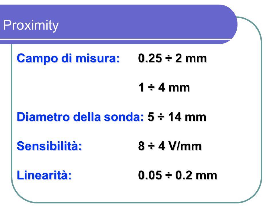 Proximity Campo di misura: 0.25 ÷ 2 mm 1 ÷ 4 mm