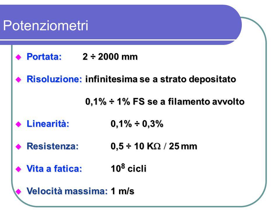 Potenziometri Portata: 2 ÷ 2000 mm