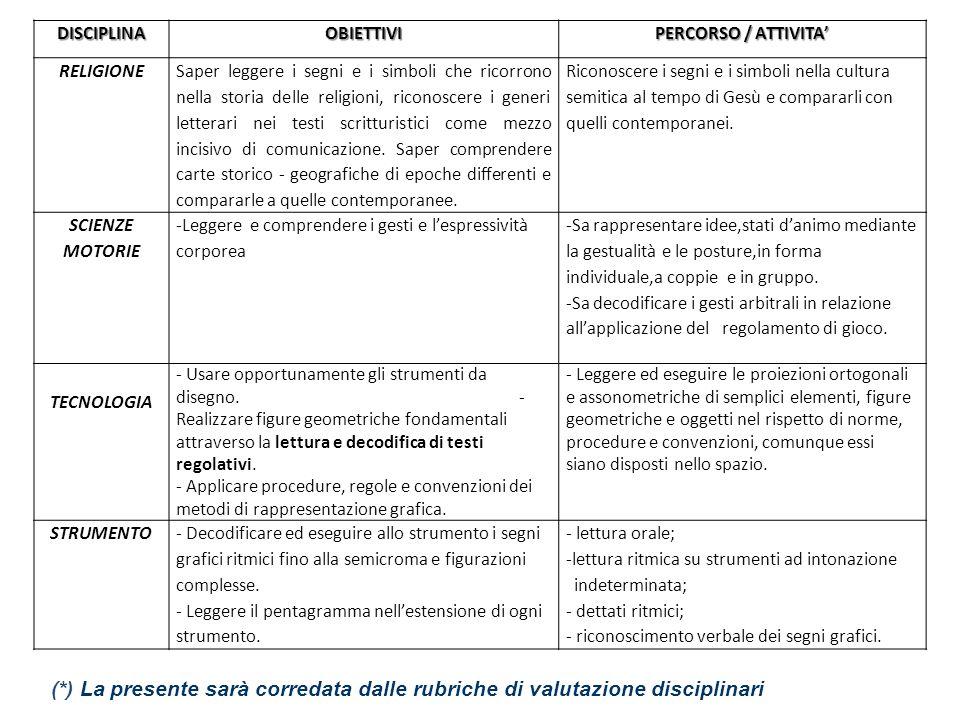 DISCIPLINA OBIETTIVI. PERCORSO / ATTIVITA' RELIGIONE.