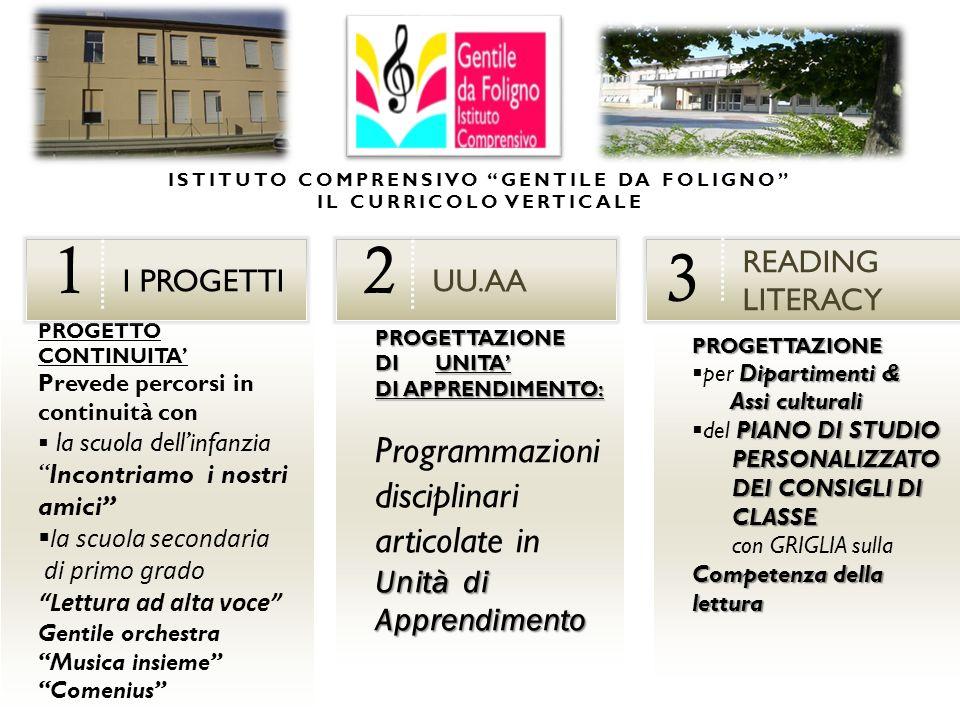 ISTITUTO COMPRENSIVO GENTILE DA FOLIGNO IL CURRICOLO VERTICALE