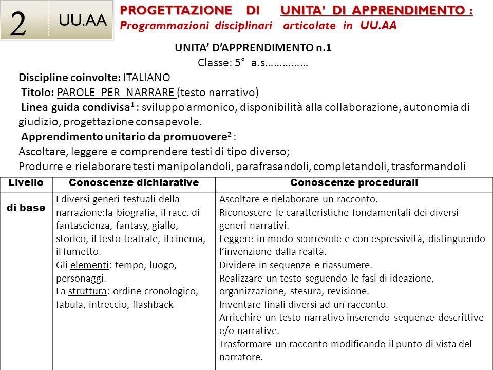 Conoscenze dichiarative Conoscenze procedurali