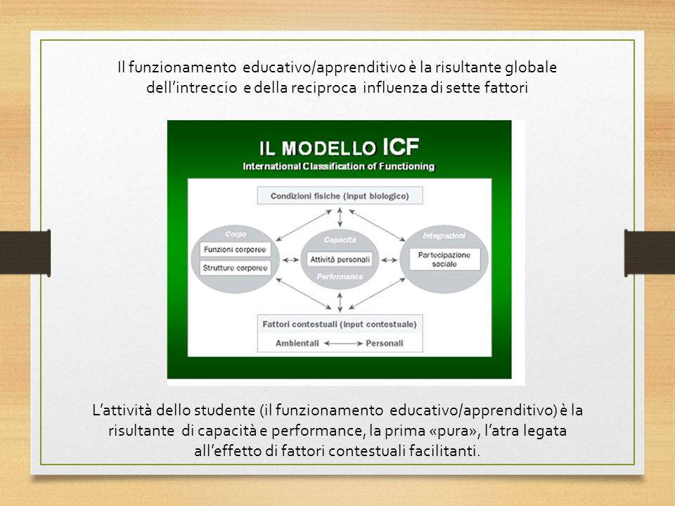 Il funzionamento educativo/apprenditivo è la risultante globale dell'intreccio e della reciproca influenza di sette fattori