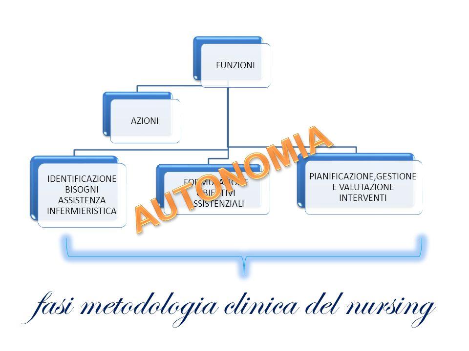 fasi metodologia clinica del nursing