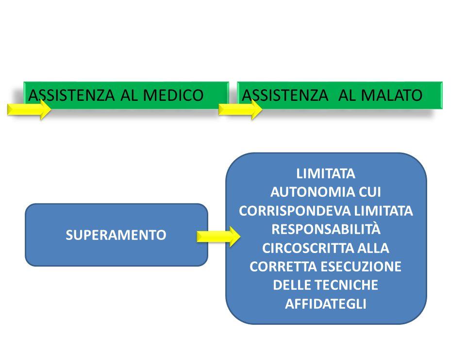 ASSISTENZA AL MEDICO ASSISTENZA AL MALATO LIMITATA