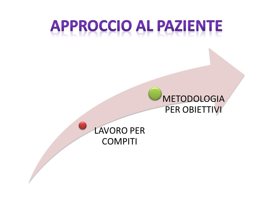 METODOLOGIA PER OBIETTIVI