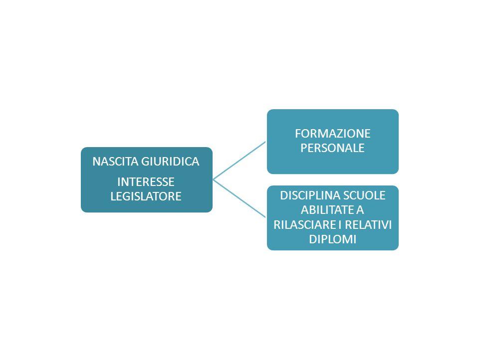 INTERESSE LEGISLATORE NASCITA GIURIDICA FORMAZIONE PERSONALE