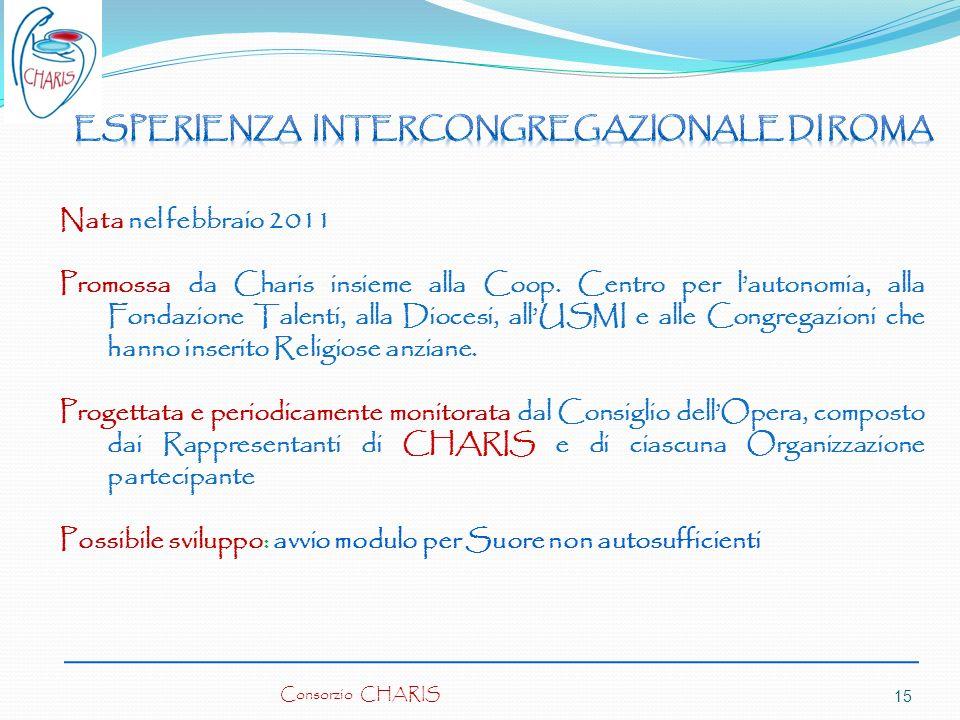Esperienza Intercongregazionale di Roma