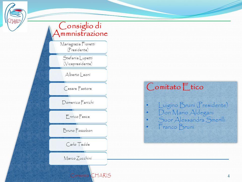 Consiglio di Ammnistrazione