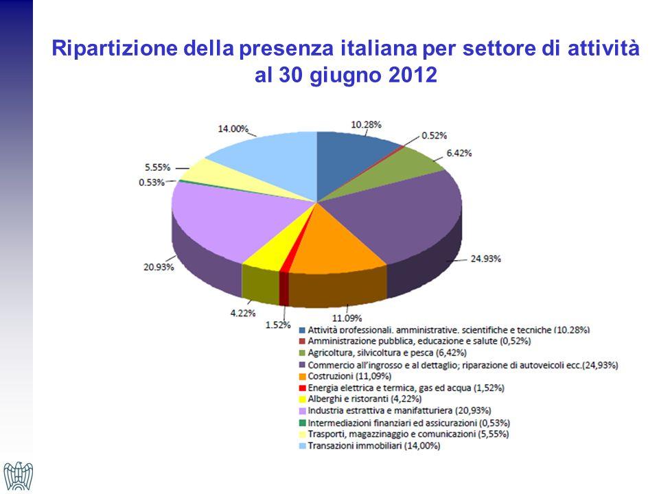 Ripartizione della presenza italiana per settore di attività al 30 giugno 2012