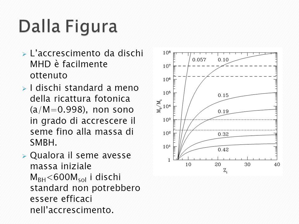 Dalla Figura L'accrescimento da dischi MHD è facilmente ottenuto
