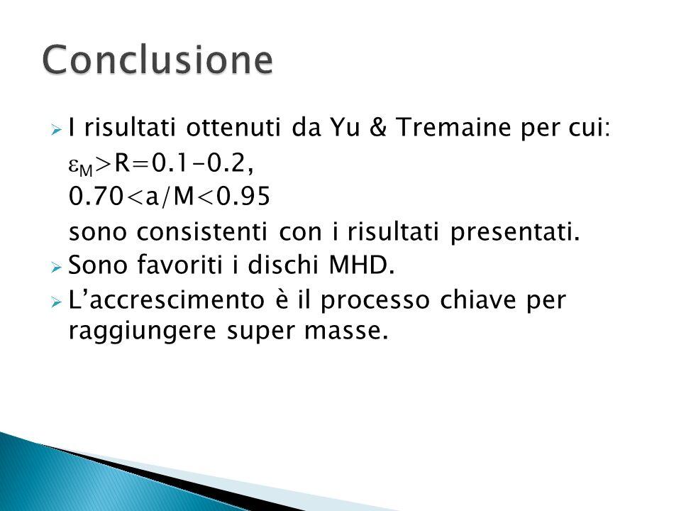 Conclusione I risultati ottenuti da Yu & Tremaine per cui: