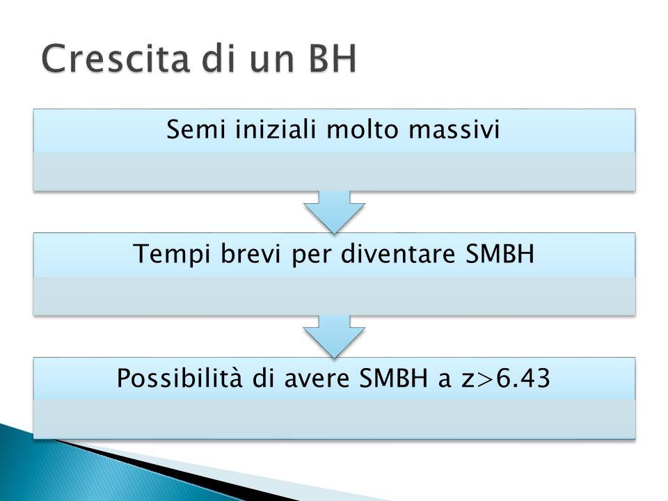 Crescita di un BH Possibilità di avere SMBH a z>6.43
