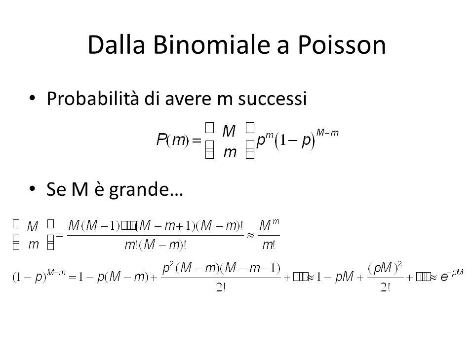 Dalla Binomiale a Poisson