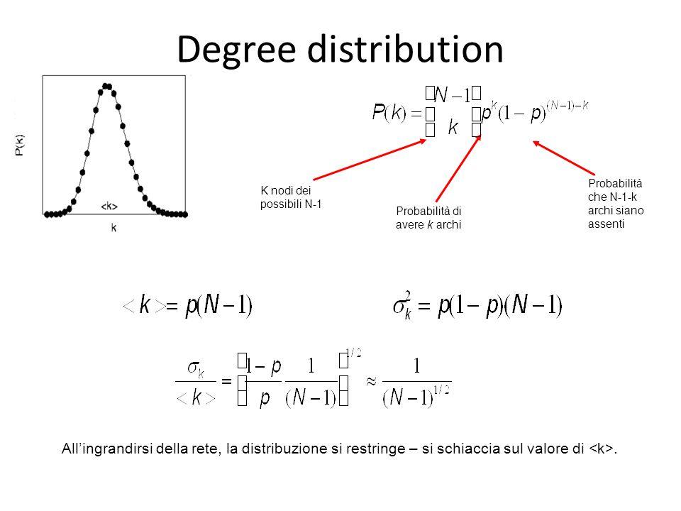 Degree distribution Probabilità che N-1-k archi siano assenti. K nodi dei possibili N-1. Probabilità di avere k archi.