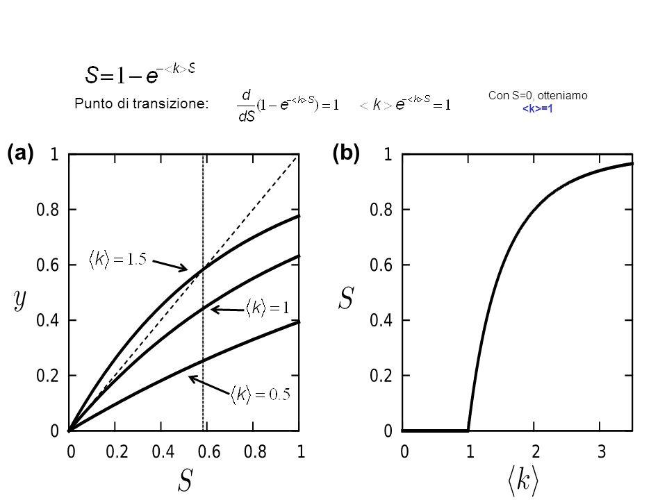 Con S=0, otteniamo <k>=1