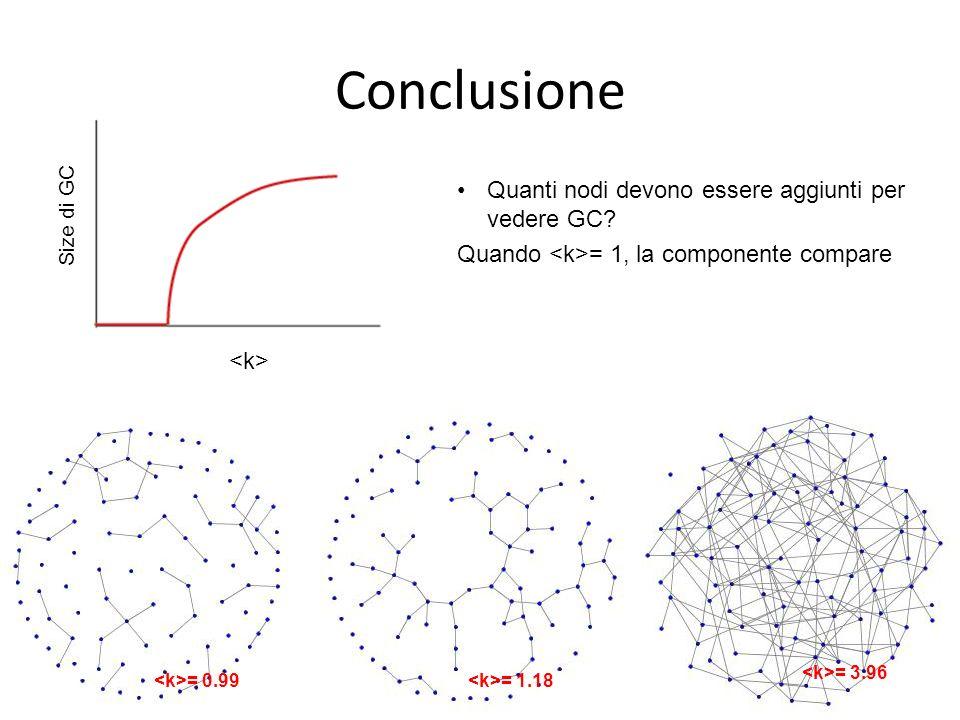 Conclusione Quanti nodi devono essere aggiunti per vedere GC
