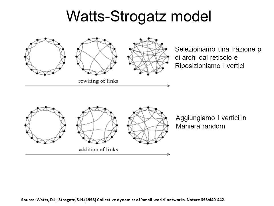 Watts-Strogatz model Selezioniamo una frazione p