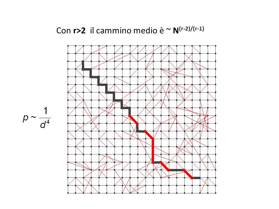 Con r>2 il cammino medio è ~ N(r-2)/(r-1)
