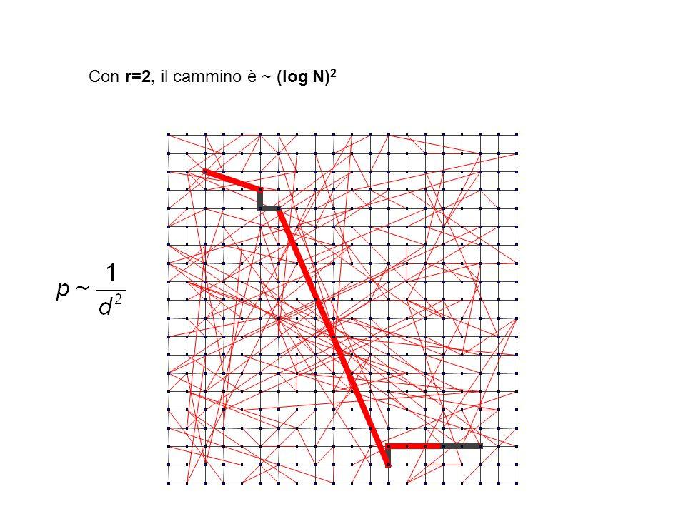 Con r=2, il cammino è ~ (log N)2