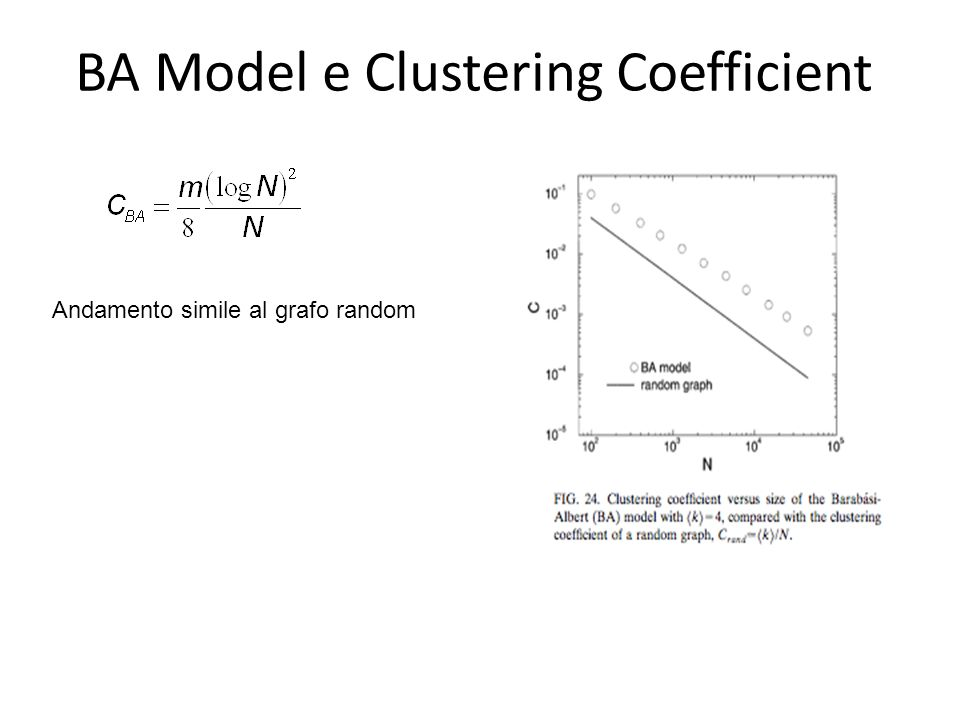 BA Model e Clustering Coefficient