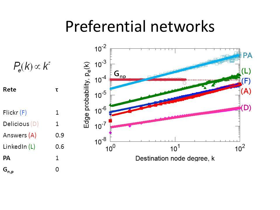 Preferential networks
