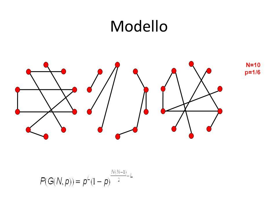 Modello N=10 p=1/6