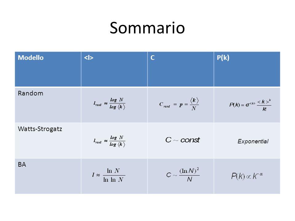 Sommario Modello <l> C P(k) Random Watts-Strogatz BA Exponential