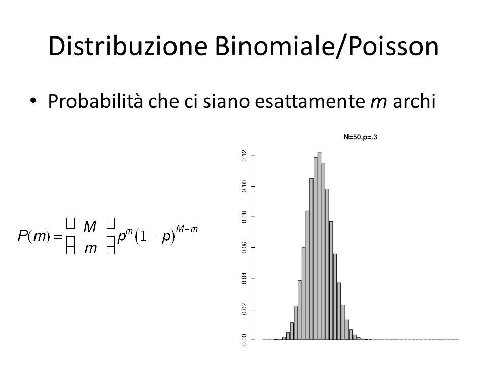Distribuzione Binomiale/Poisson