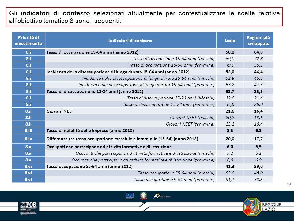 Indicatori di contesto Regioni più sviluppate
