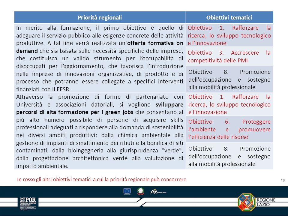 Priorità regionali Obiettivi tematici