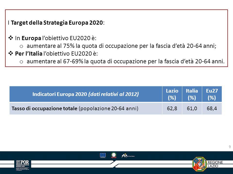 Indicatori Europa 2020 (dati relativi al 2012)