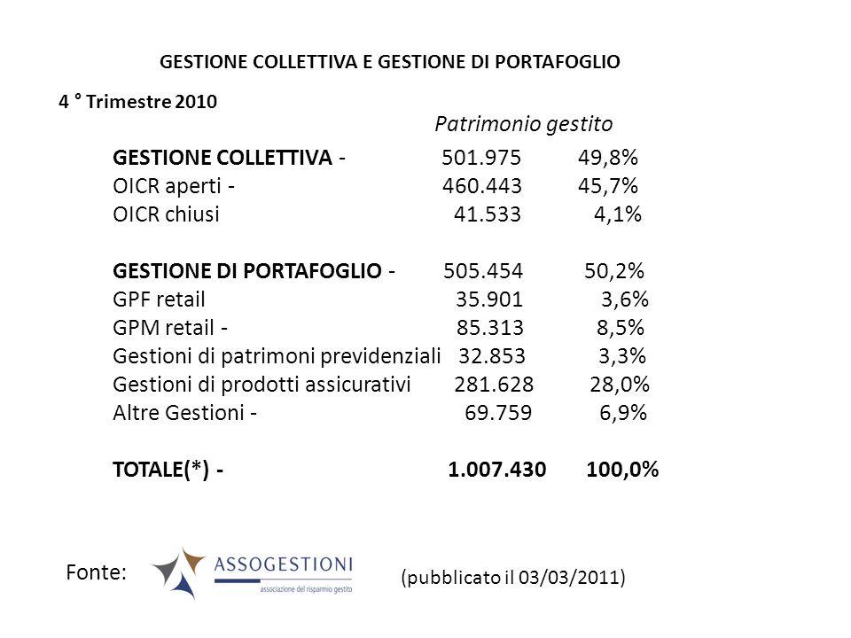 GESTIONE COLLETTIVA - 501.975 49,8% OICR aperti - 460.443 45,7%