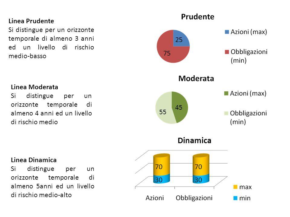 Dinamica Linea Prudente