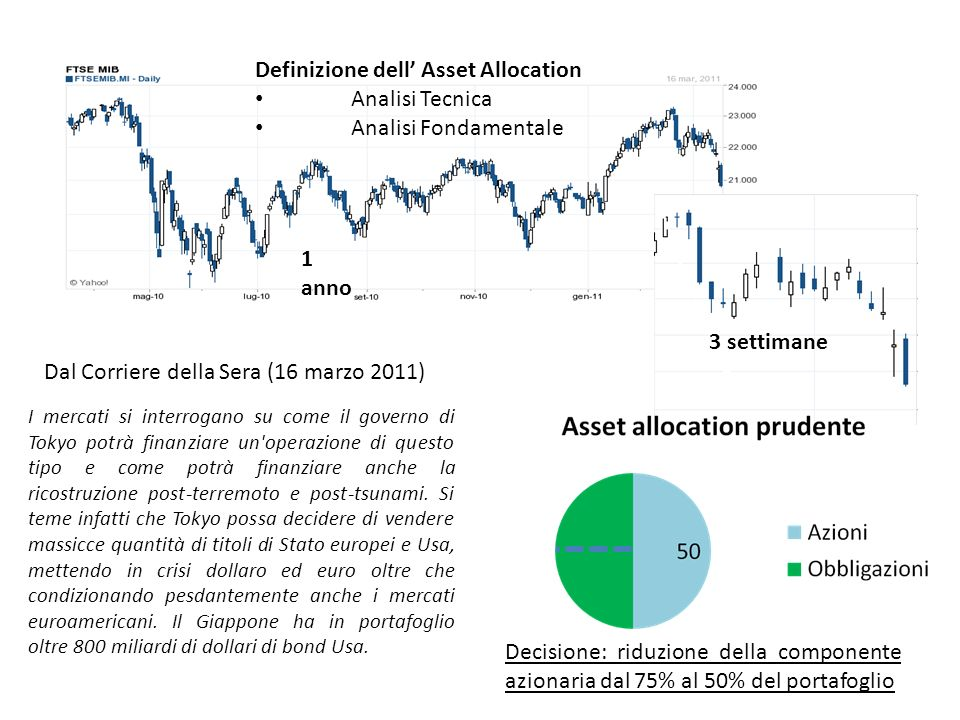 Definizione dell' Asset Allocation Analisi Tecnica