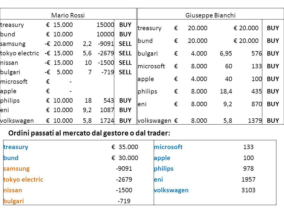 Ordini passati al mercato dal gestore o dal trader: