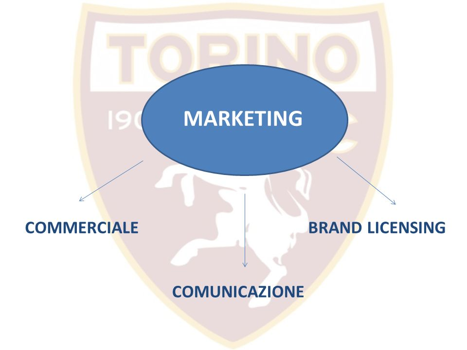 MARKETING COMMERCIALE BRAND LICENSING COMUNICAZIONE