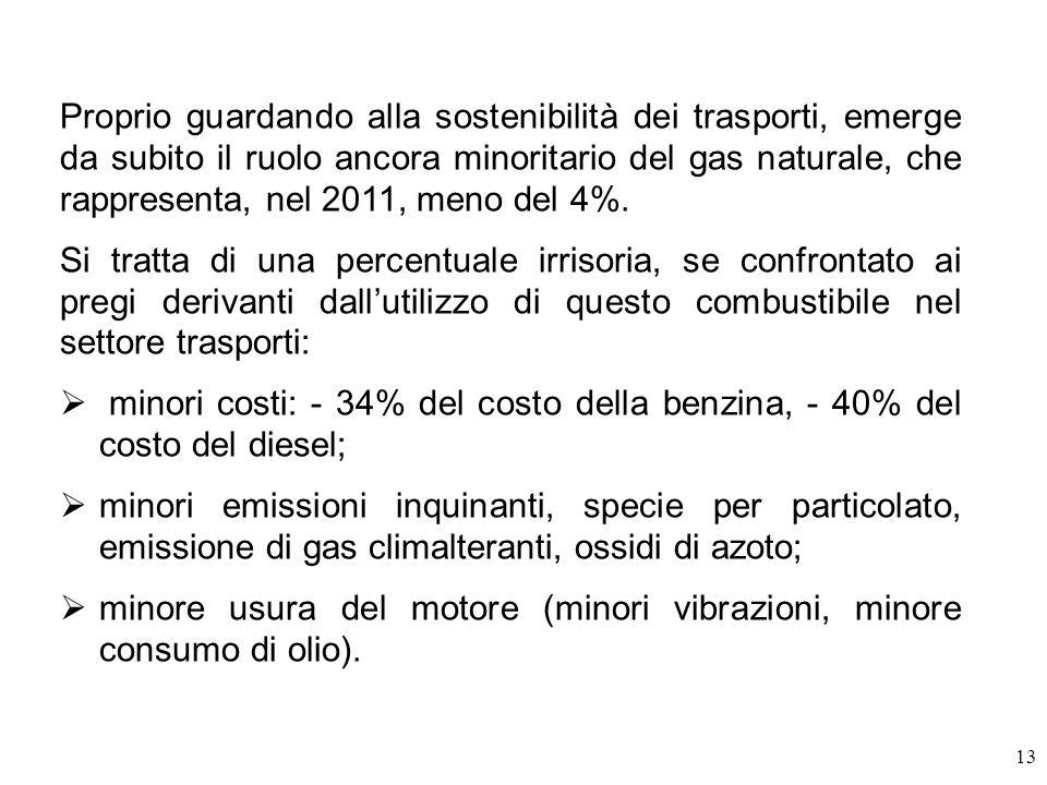 Proprio guardando alla sostenibilità dei trasporti, emerge da subito il ruolo ancora minoritario del gas naturale, che rappresenta, nel 2011, meno del 4%.