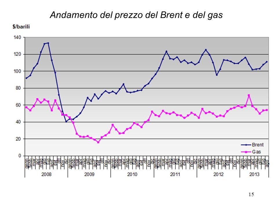 Andamento del prezzo del Brent e del gas