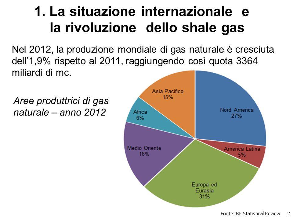 Fonte: BP Statistical Review