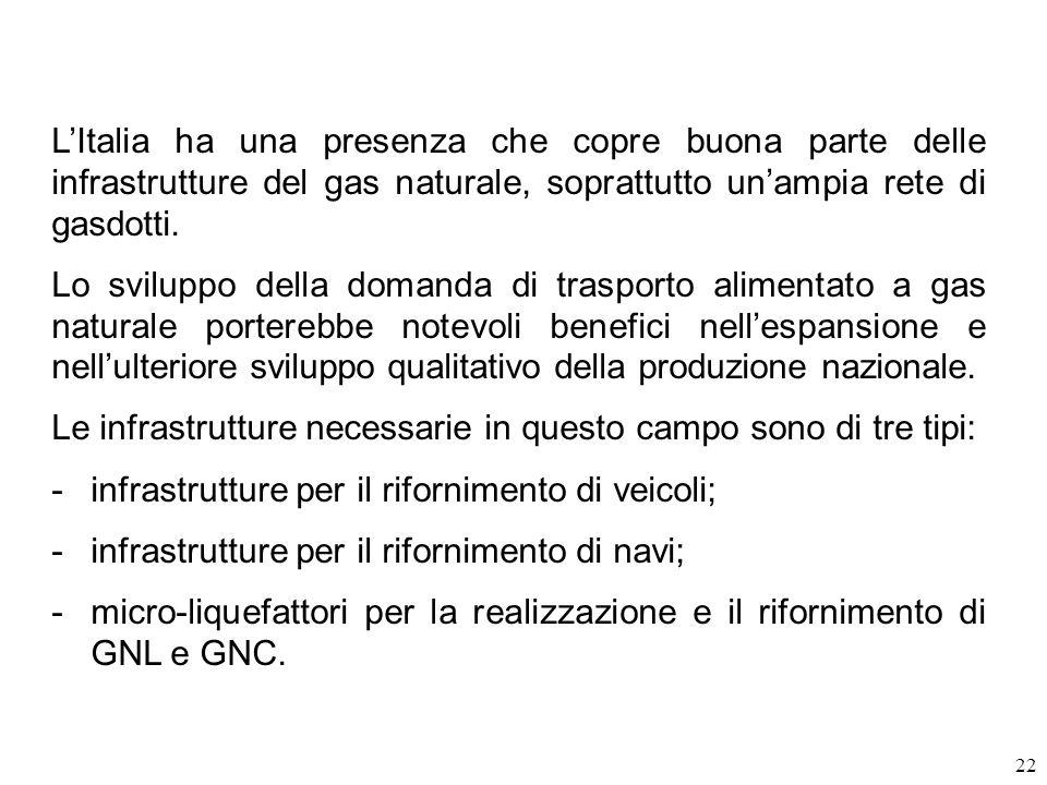 L'Italia ha una presenza che copre buona parte delle infrastrutture del gas naturale, soprattutto un'ampia rete di gasdotti.