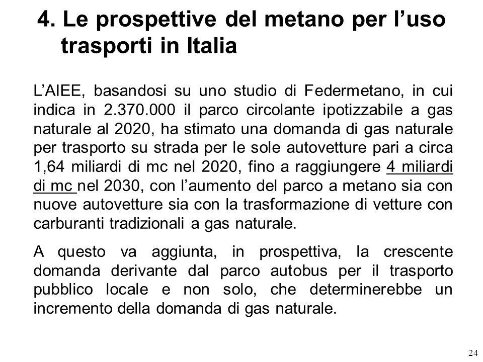 4. Le prospettive del metano per l'uso trasporti in Italia