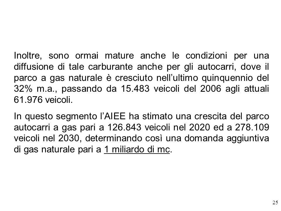 Inoltre, sono ormai mature anche le condizioni per una diffusione di tale carburante anche per gli autocarri, dove il parco a gas naturale è cresciuto nell'ultimo quinquennio del 32% m.a., passando da 15.483 veicoli del 2006 agli attuali 61.976 veicoli.