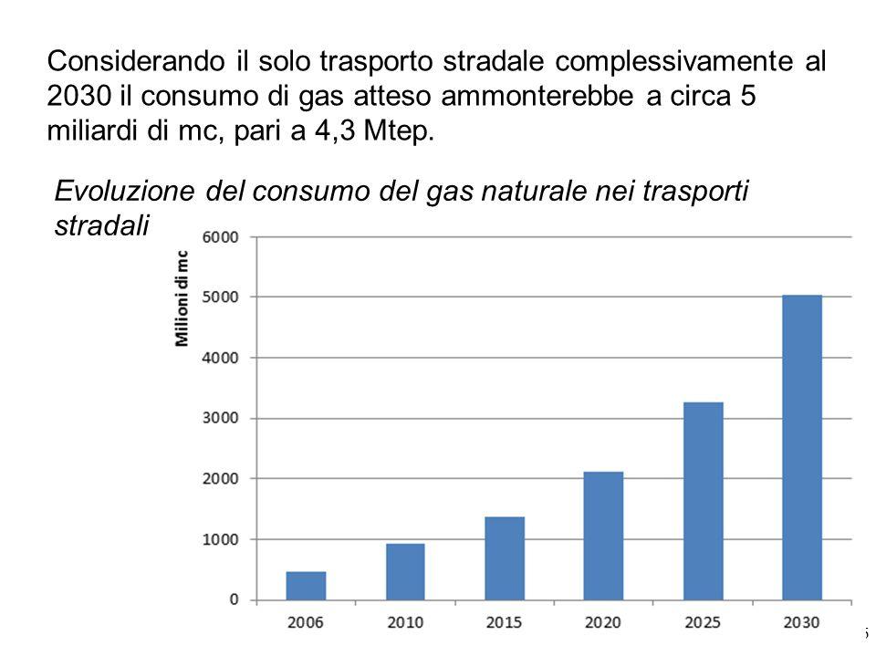 Considerando il solo trasporto stradale complessivamente al 2030 il consumo di gas atteso ammonterebbe a circa 5 miliardi di mc, pari a 4,3 Mtep.