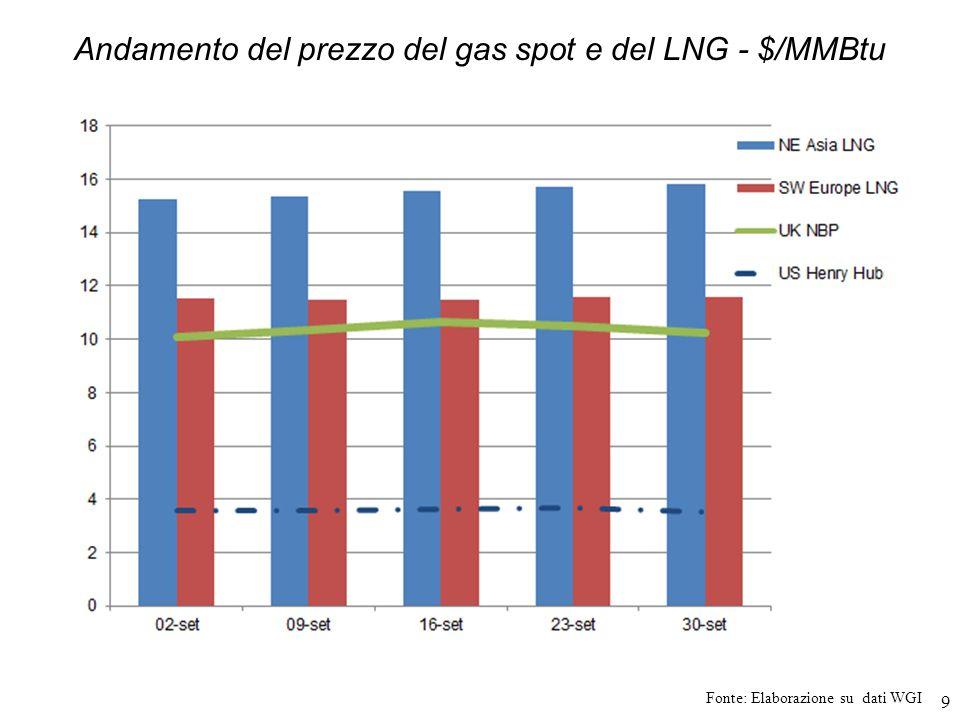 Andamento del prezzo del gas spot e del LNG - $/MMBtu