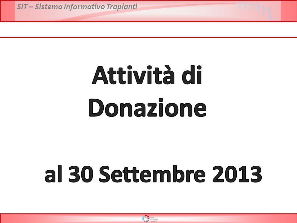 Attività di Donazione al 30 Settembre 2013